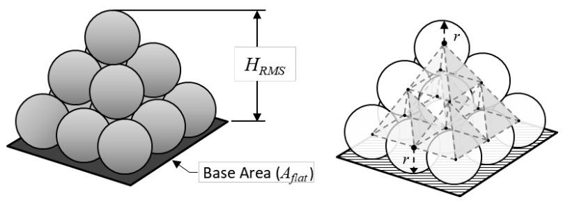 Modeling copper foil roughness with the Cannonball-Huray model