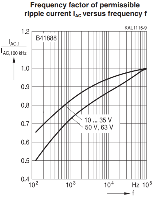 Electrolytic capacitor lifetime