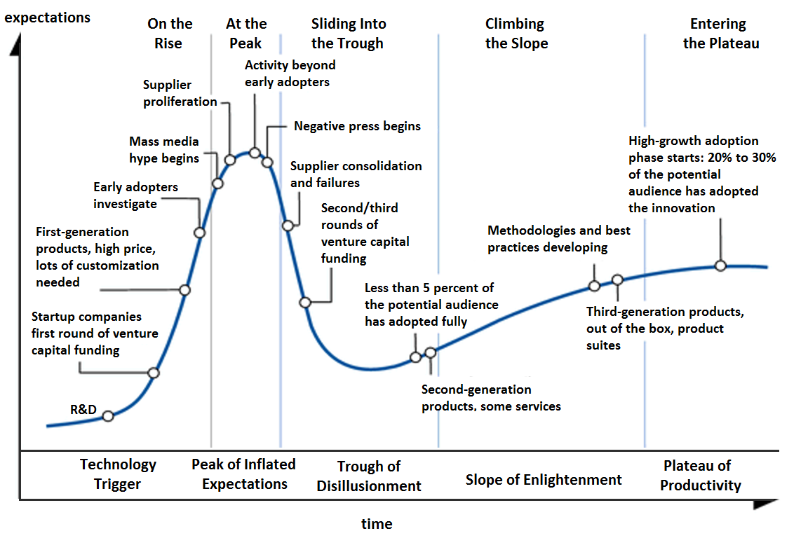 Generic representation of the Gartner Hype Cycle