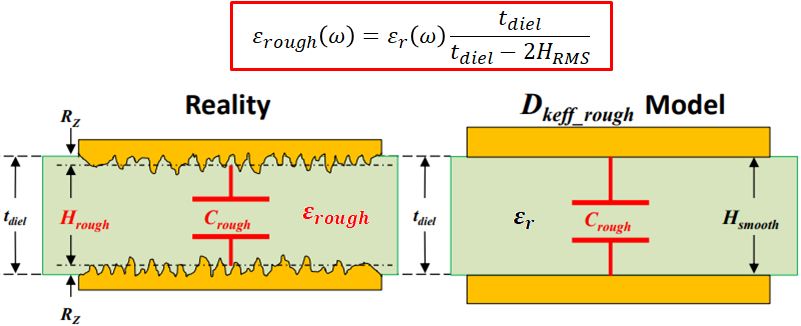 Copper roughness and PCB loss tangent model