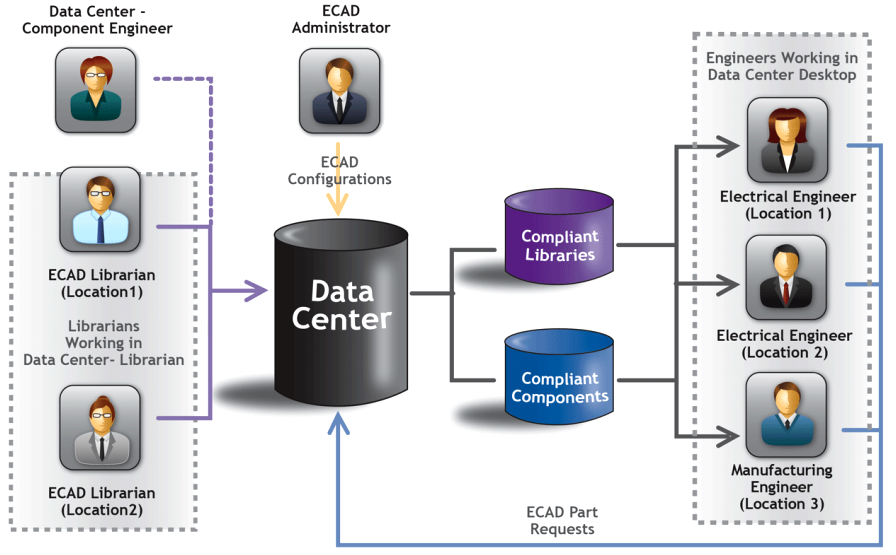 ECAD data management process flow chart example