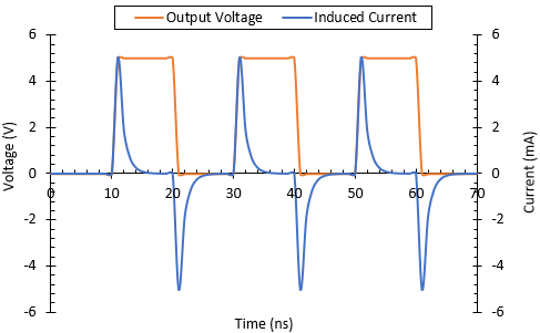 Coupled current graph