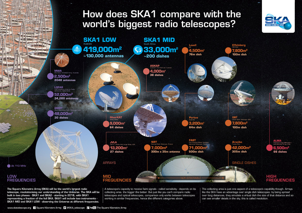 A graphic comparison of SKA1 and radio telescopes