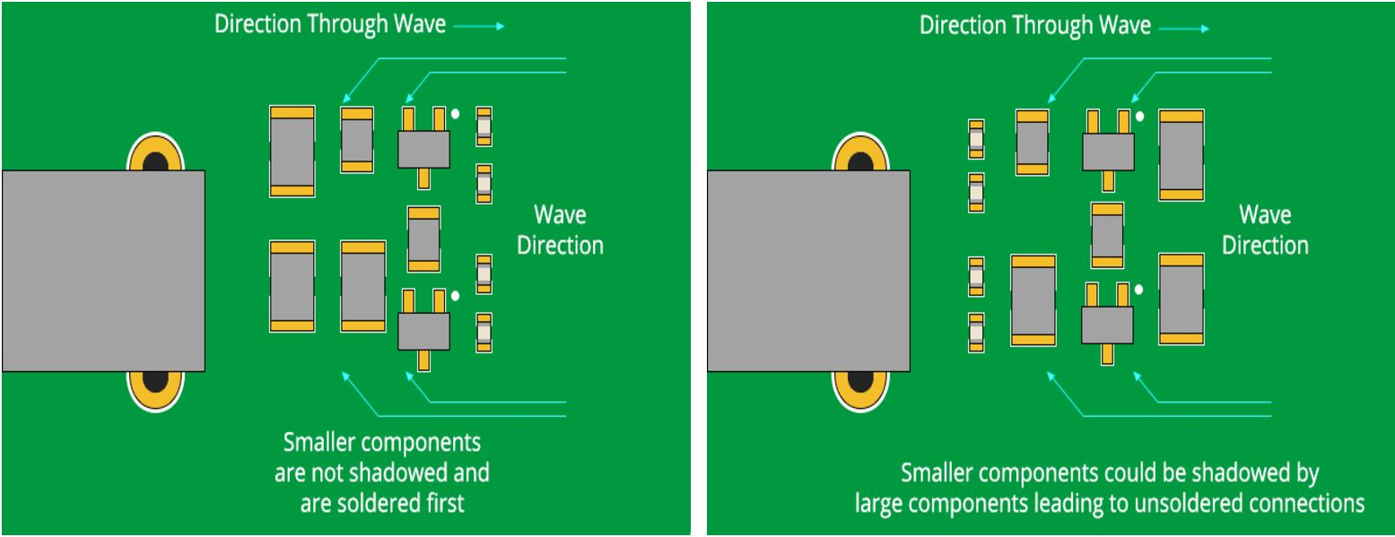 Through hole and SMD PCB design rules for placement