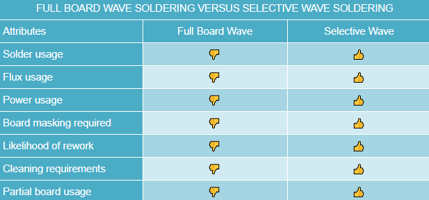 Author-made graph of full board wave soldering versus selective wave soldering