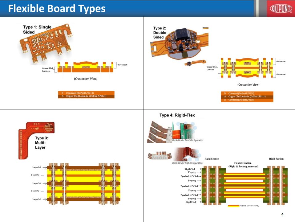 Flexible board types, by Dupont