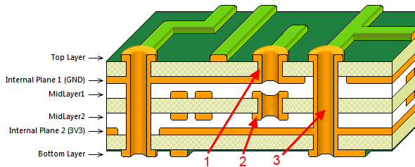 Circuit board layer stack cross section picture in blind and buried vias in Altium