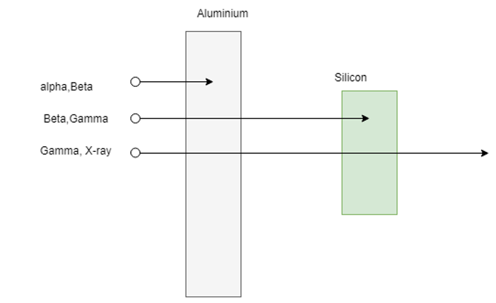 Illustration showing how aluminium blocks high mass low energy particles