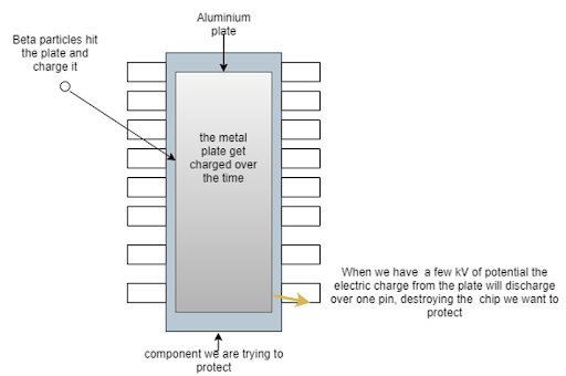 Illustration showing how a metal shield can trap charged particles and create a potential difference across a component