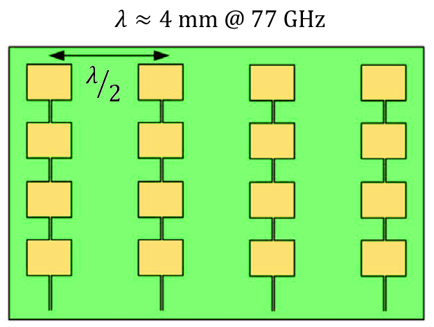 Antenna array geometry used in 77 GHz radar