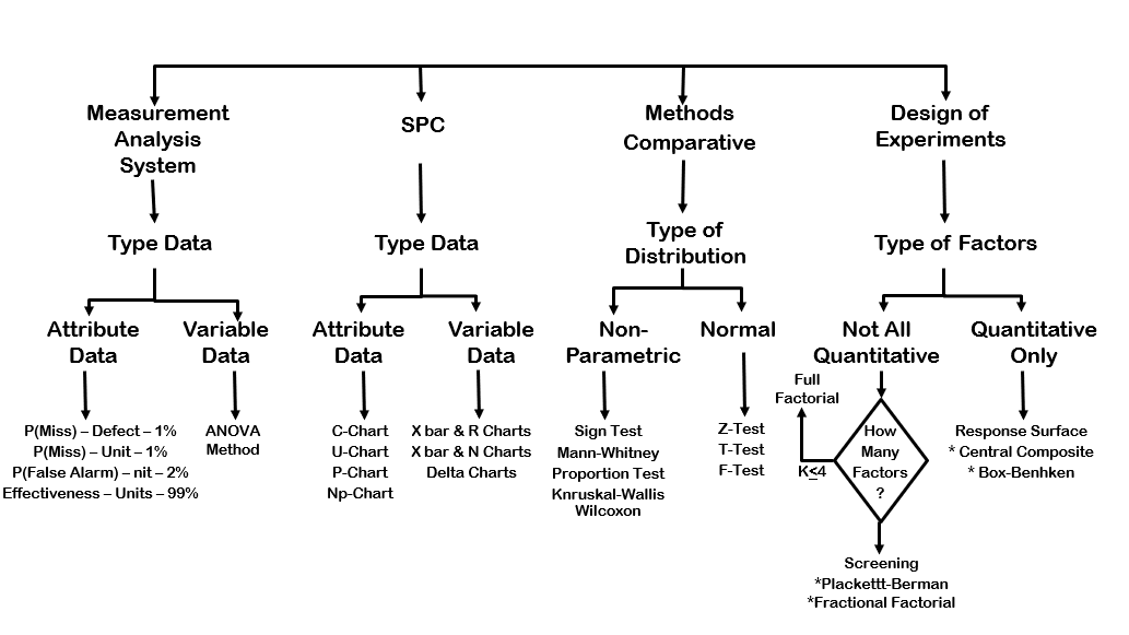 Tree diagram showing different statistical tools and their uses