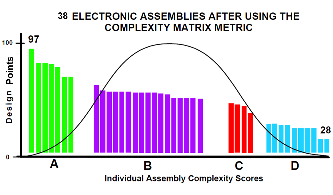"igure showing  improvement in producibility scores, with the horizontal axis labelled ""individual assembly complexity scores"" and the vertical one labelled ""design points""."