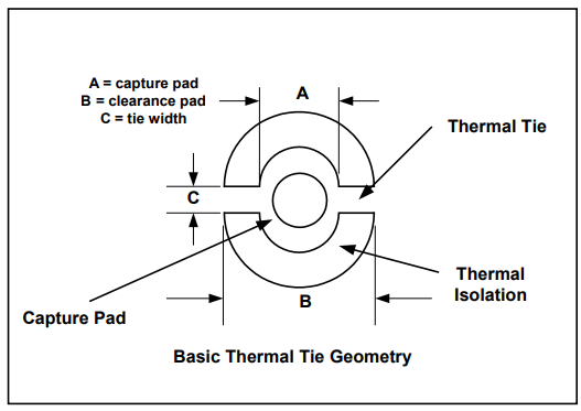 A simple illustration showing basic thermal relief pad geometry with a drilled hole in the middle designed for a power plane, with the thermal ties, capture pad, and thermal isolation labeled.