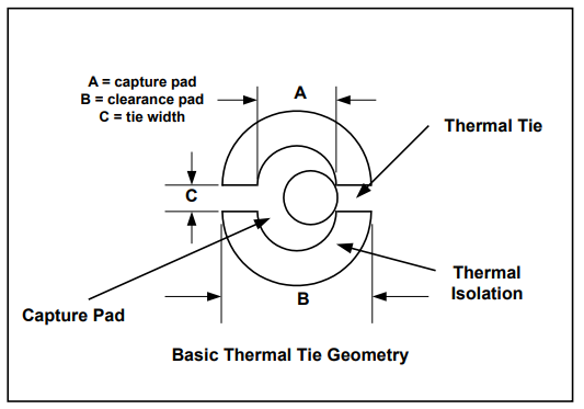 A simple illustration showing a thermal relief pad geometry with an off-center drilled hole in the middle, causing one of the two copper spokes to become fully severed from the capture pad.