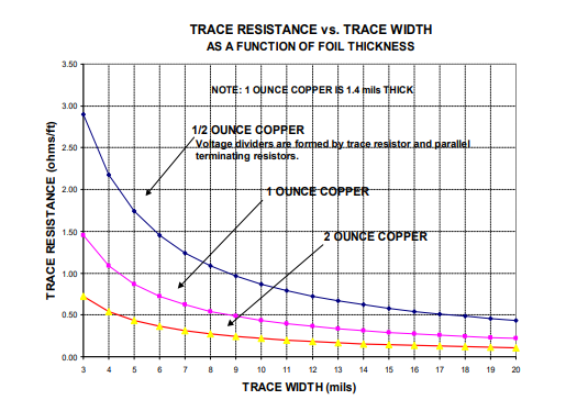 A figure showing trace resistance (ohm/ft) vss. trace width (mils) as a function of foil thickness. The graph shows an inverse relation, with trace resistance decreasing as either trace width or foil thickness increases.