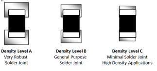 Illustration showing the three density levels for the same component. Low density gives more robust solder joints while high density is achieved through minimal solder joints