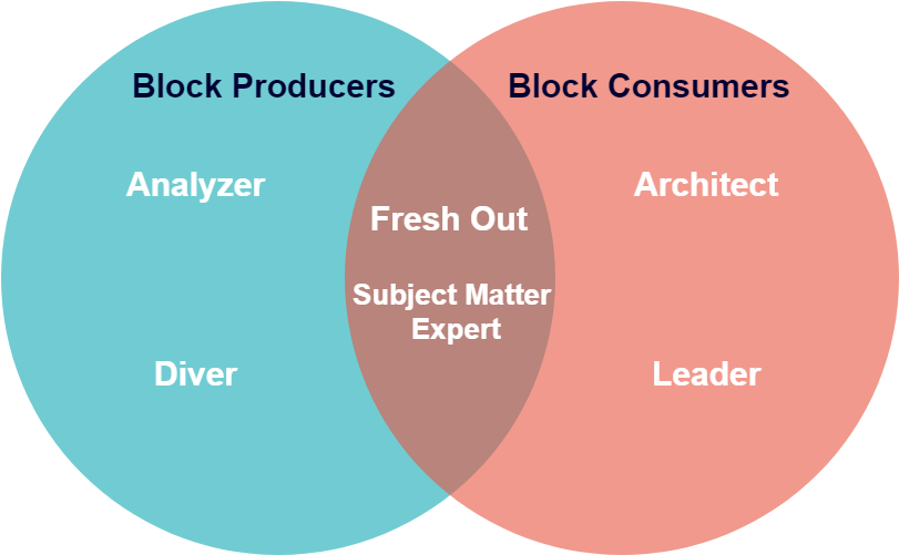 Venn Diagram showing block producers which contain the analyzer and the diver on one side, block consumers which contains the architect and the leader on the other side, and a shared area containing the fresh out and the subject matter expert