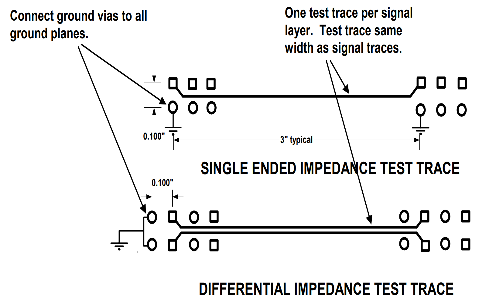 Sample Impedance Test Traces