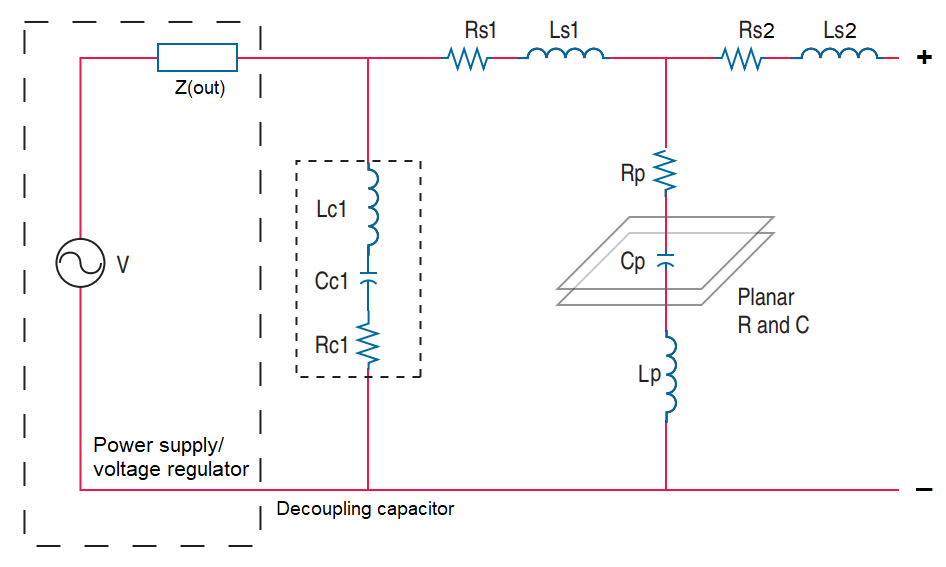 PDN impedance analysis model