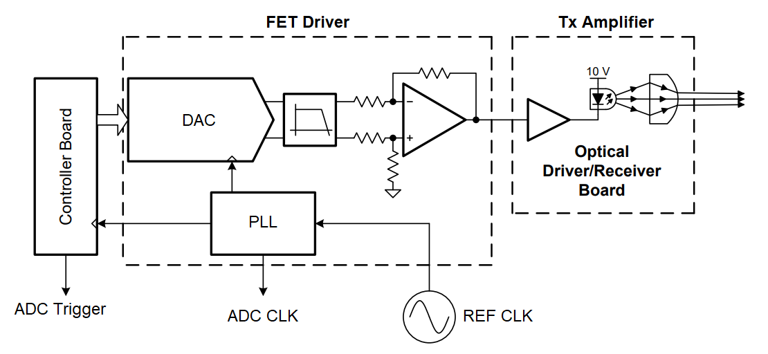 Driverless car with pulsed laser diode driver circuit