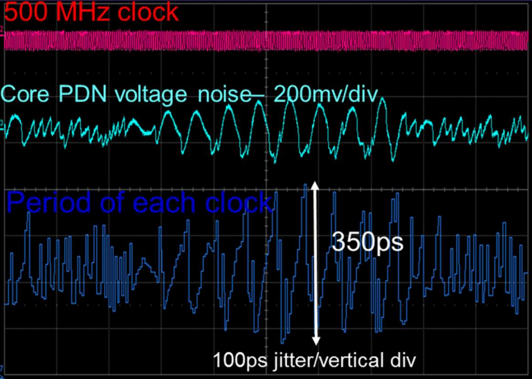 Power integrity measurements of clock period