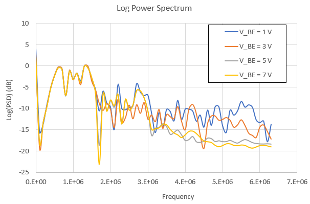 Frequency domain analysis power spectrum