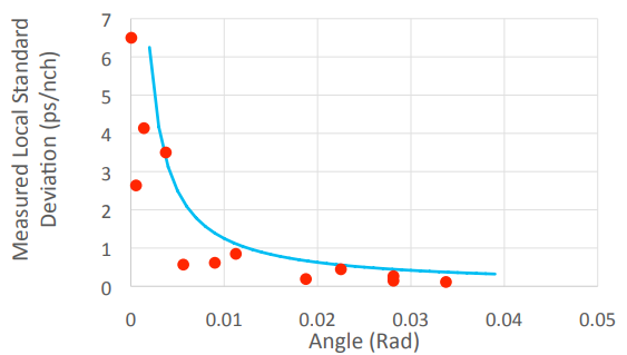 Skew reduction with angled routing