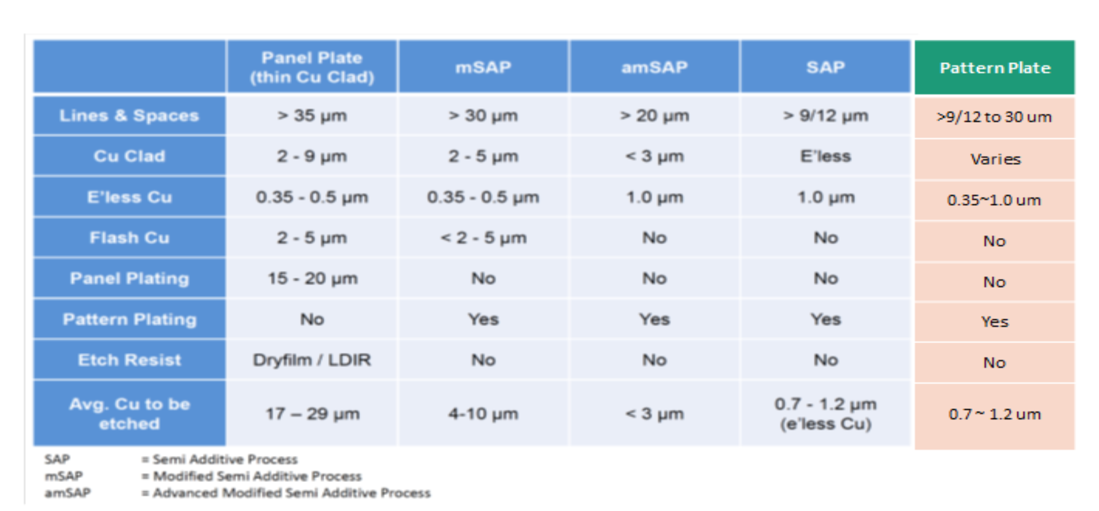 chart of 5 plating processes