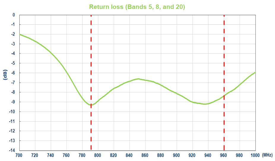 Return loss spectrum spanning 3 NB-IoT bands