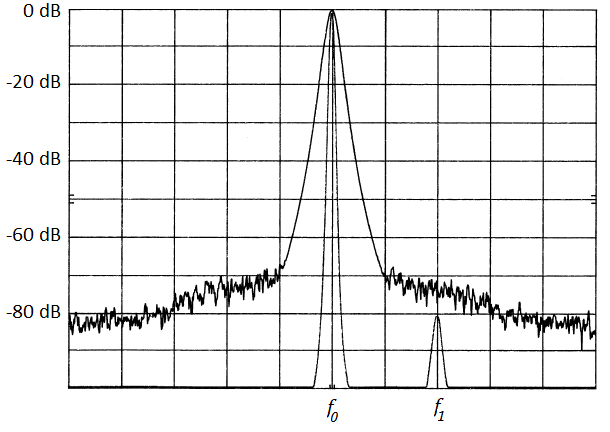 Frequency domain phase noise measurement