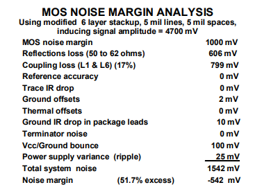 Noise Margin Analysis with Controlled Impedance
