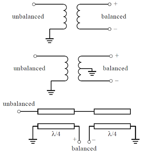 What is a balun example