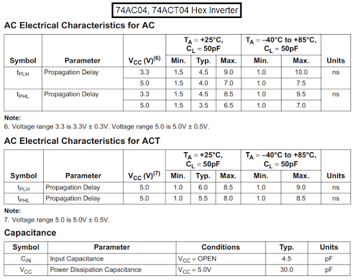 AC Electrical Characteristics for AC and ACT