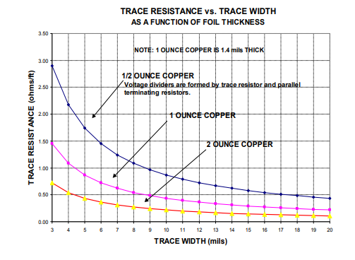 Trace Resistance vs Width Chart